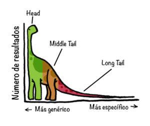Long Tail aplicado al SEO - Gráfico de palabras clave