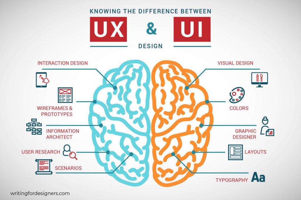 Diseño UX y UI para móviles